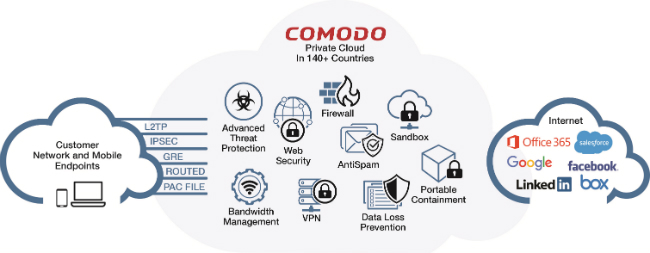Comodo Dome Cloud Secure Web Platform