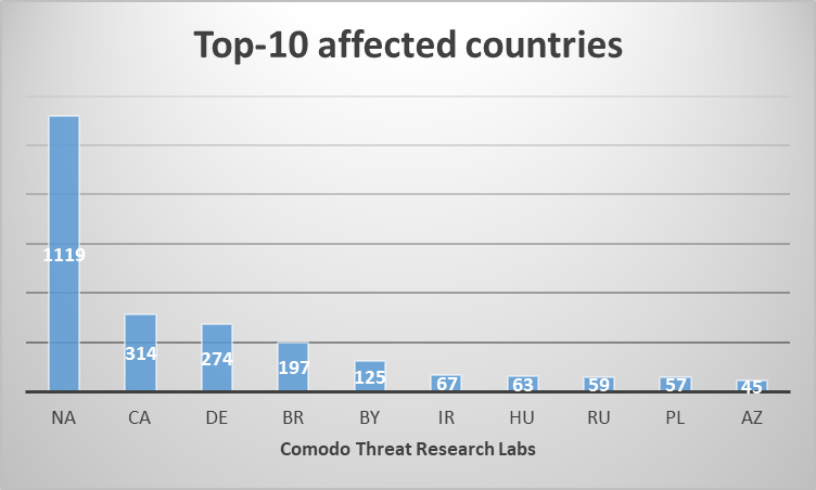 - top ten countries - GandCrab Ransomware and its evolution